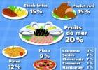 Ce que les Français aiment au déjeuner  - Infographie : les plats préférés des Français