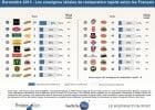 Classement des enseignes de restauration rapide  - LE BAROMÈTRE PROMISE CONSULTING INC