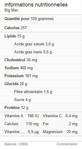 Informations nutritionnelles Big Mac Google