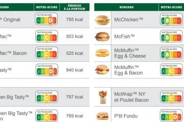 Nutri-score McDo : qu'en est-il des burgers ?