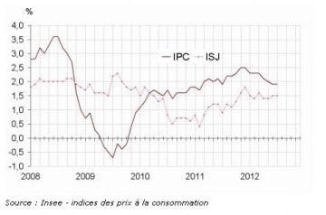 Restauration : Légère inflation en juillet