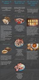Menu Le P'tit Cancale - Les huîtres, plateaux des fruits de mer et épices